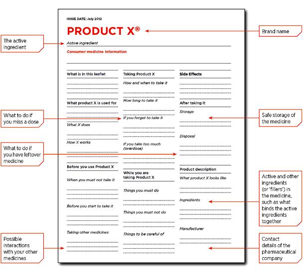 Consumer Medicine Information Sheet